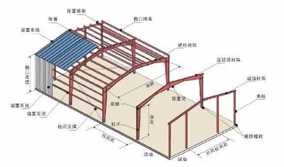 关于建筑(第6篇) | 最全的钢结构术语